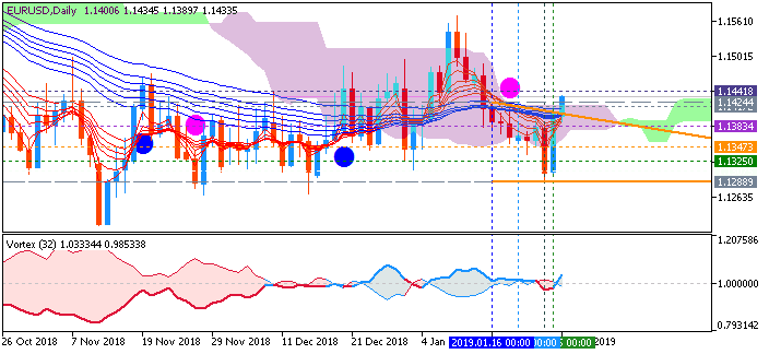 USDJPY and EURUSD Technical Analysis-eurusd-d1-metaquotes-software-corp-2.png