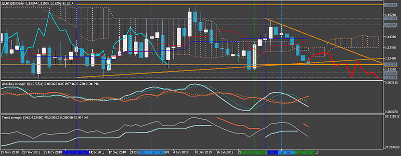 USDJPY and EURUSD Technical Analysis-eurusddaily1.png