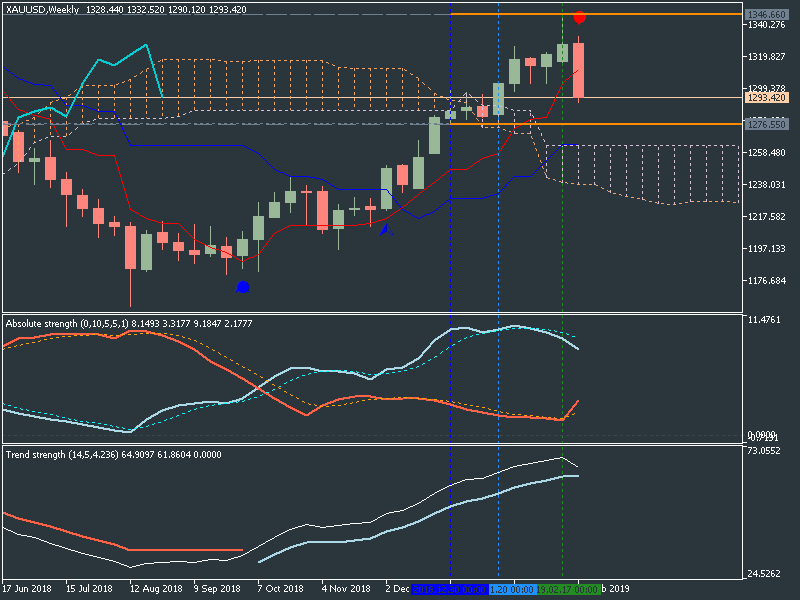 US Dollar and GOLD Technical Analysis-xauusd-w1-metaquotes-software-corp-3.png