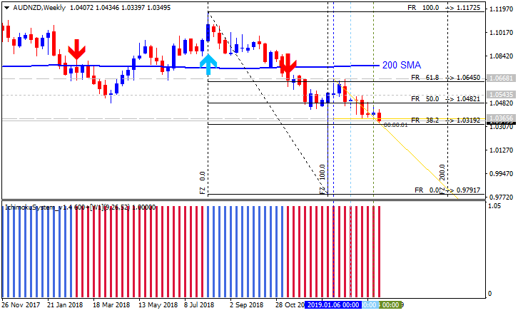 FXstreet Trading Strategies-audnzd-w1-metaquotes-software-corp.png