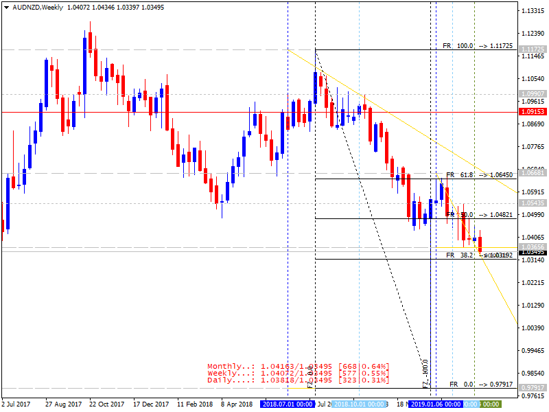 FXstreet Trading Strategies-audnzd-w1-metaquotes-software-corp-2.png