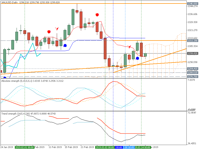 Technical Analysis-xauusd-d1-metaquotes-software-corp.png