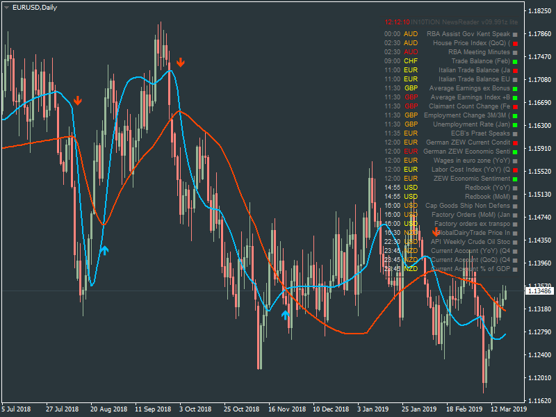 Weekly Outlook and Trading Forecast-eurusd-d1-metaquotes-software-corp.png