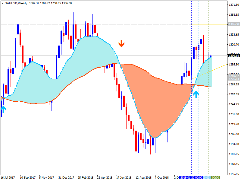 Weekly Outlook and Trading Forecast-xauusd-w1-metaquotes-software-corp.png