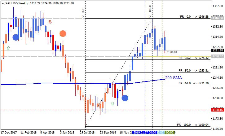 Weekly Outlook and Trading Forecast-xauusd-w1-metaquotes-software-corp-3.png
