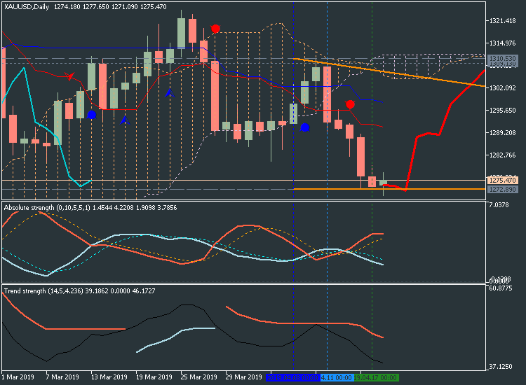 US Dollar and GOLD Technical Analysis-xauusd-d1-metaquotes-software-corp-2.png