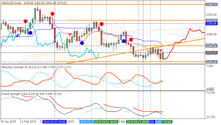 Technical Analysis-xauusd-d1-fx-choice-limited.png