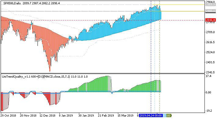 Crude Oil Technical Analysis-spx500-d1-alpari-international.png