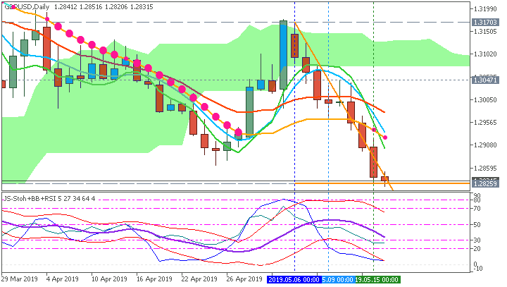 GBP Technical Analysis-gbpusd-d1-fx-choice-limited-2.png