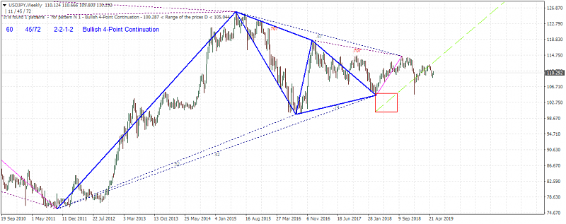 Technical Analysis-usdjpy-w1-metaquotes-software-corp.png