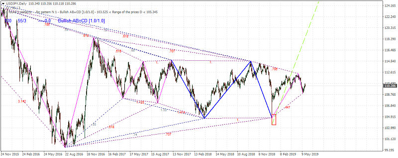 Technical Analysis-usdjpy-d1-metaquotes-software-corp-2.png
