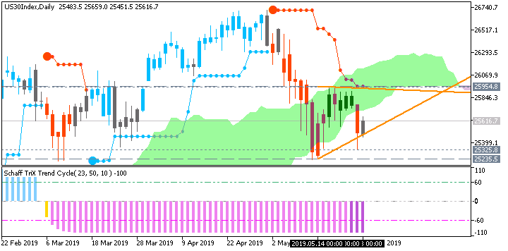 Technical Analysis-us30index-d1-fx-choice-limited.png
