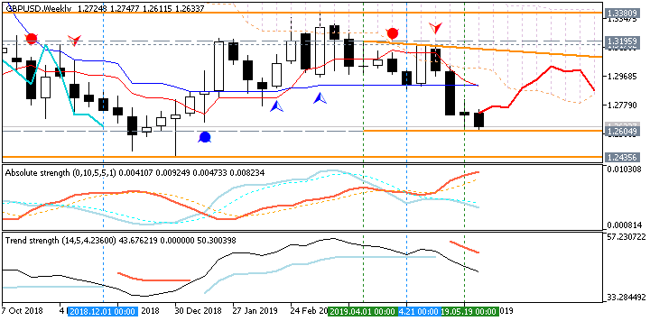 GBP Technical Analysis-gbpusd-w1-fx-choice-limited.png