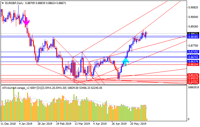 EUR Technical Analysis-eurgbp-d1-metaquotes-software-corp.png