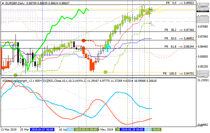 EUR Technical Analysis-eurgbp-d1-metaquotes-software-corp-2.png