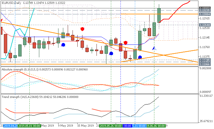 Technical Analysis-eurusd-d1-metaquotes-software-corp.png