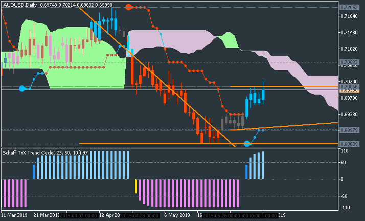 AUD Technical Analysis-audusd-d1-metaquotes-software-corp-2.png