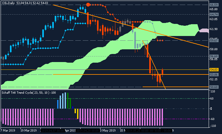 Crude Oil Technical Analysis-oildaily11.png
