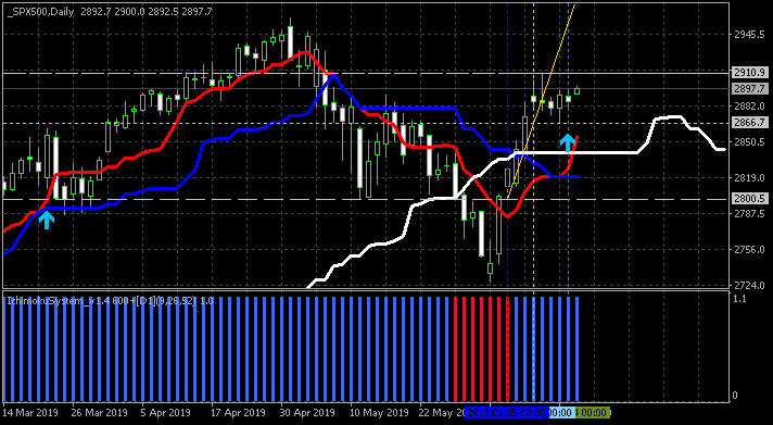 Weekly Outlook and Trading Forecast-spx500-d1-alpari-international.png