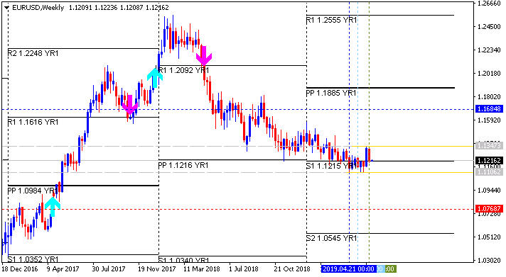 Weekly Outlook and Trading Forecast-eurusd-w1-alpari-international.png