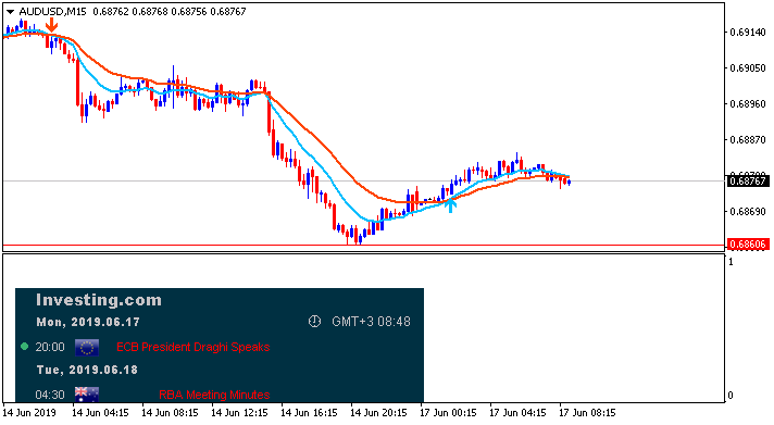 Weekly Outlook and Trading Forecast-audusd-m15-alpari-international.png