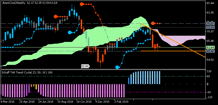 Crude Oil Technical Analysis-brentcrud-w1-fx-choice-limited1212.png
