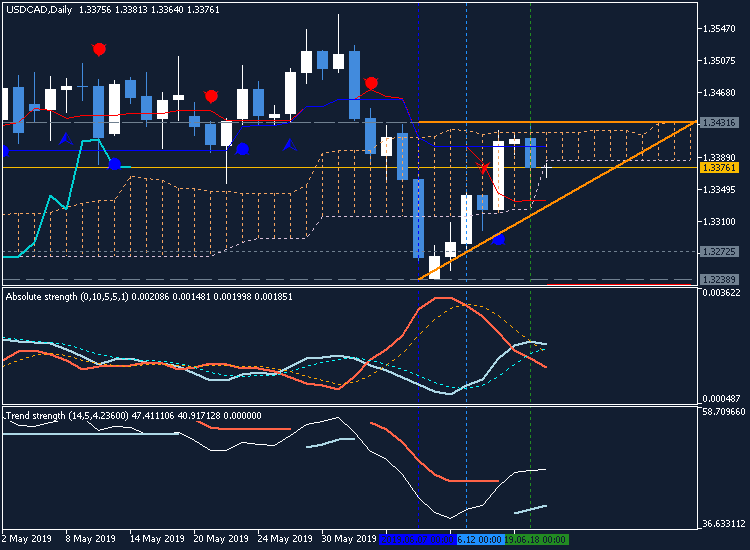 CAD Technical Analysis-usdcad-d1-metaquotes-software-corp-3.png