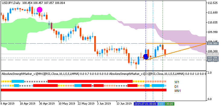 Technical Analysis-usdjpy-d1-fx-choice-limited.png