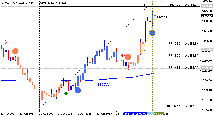 Weekly Outlook and Trading Forecast-xauusd-w1-alpari-international.png