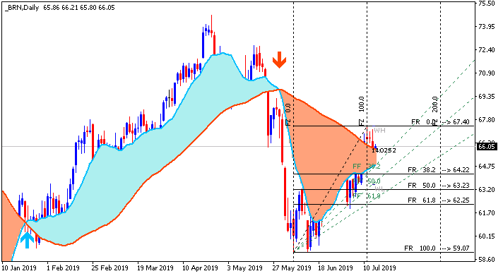 Weekly Outlook and Trading Forecast-brn-d1-alpari-international.png