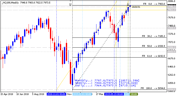 Weekly Outlook and Trading Forecast-nq100-w1-alpari-international.png