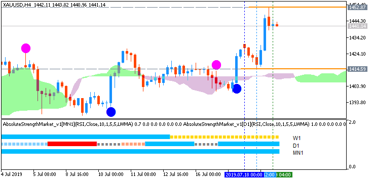 US Dollar and GOLD Technical Analysis-xauusd-h4-fx-choice-limited.png