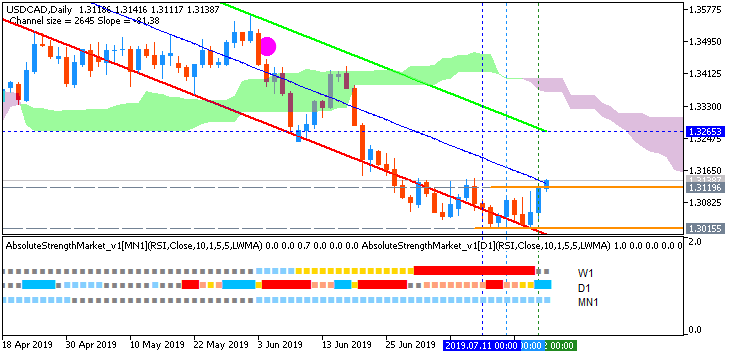 CAD Technical Analysis-usdcad-d1-fx-choice-limited.png