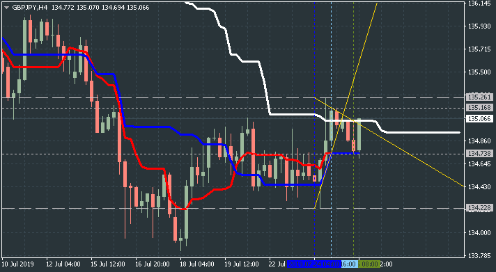 Technical Analysis-gbpjpy-h4-alpari-international.png