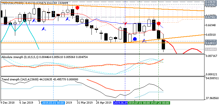 NZD Technical Analysis-nzdusd-w1-fx-choice-limited.png