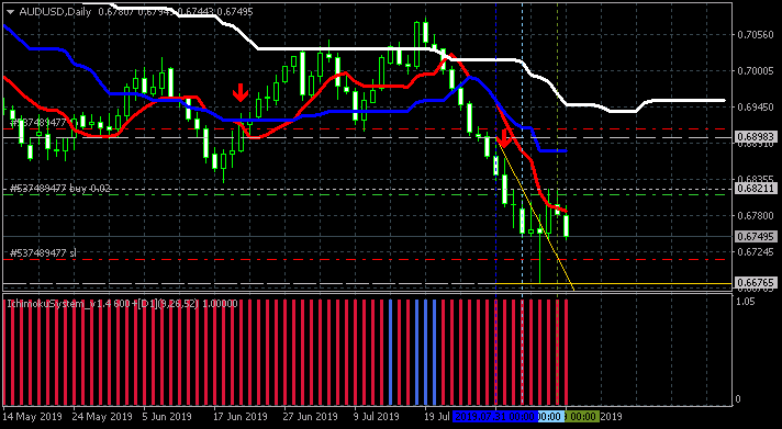 Weekly Outlook and Trading Forecast-audusd-d1-alpari-international.png