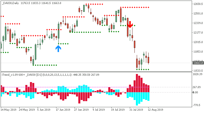 Weekly Outlook and Trading Forecast-dax30-d1-alpari-international.png