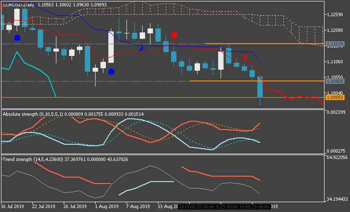 Technical Analysis-eurusd-d1-metaquotes-software-corp-5.png