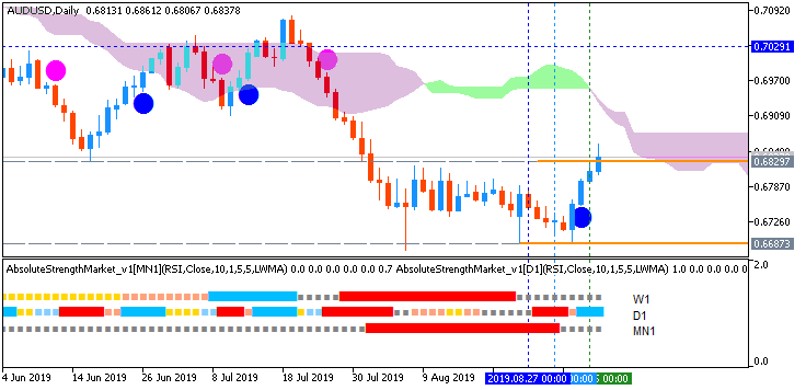 AUD Technical Analysis-audusd-d1-fx-choice-limited.png