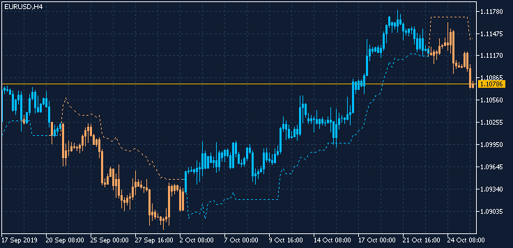 Scalping-eurusd-h4-fx-choice-limited.png