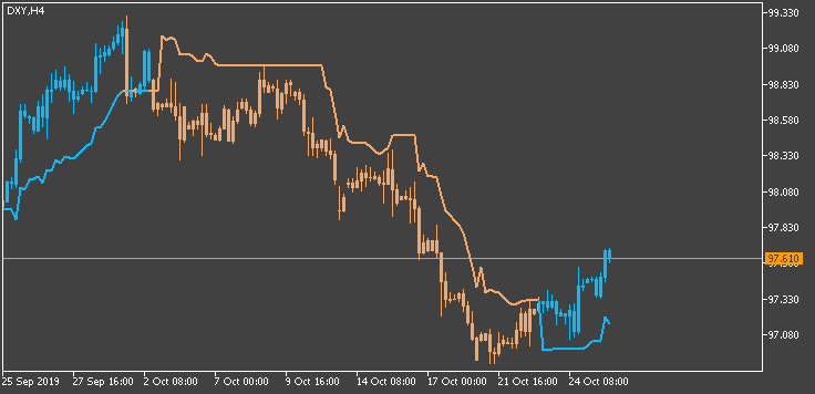 Scalping-dxy-h4-fx-choice-limited-2.png