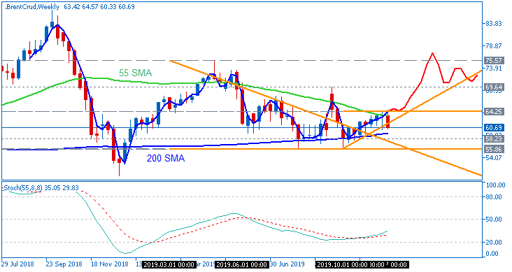 Crude Oil Technical Analysis-brentcrud-w1-fx-choice-limited.png