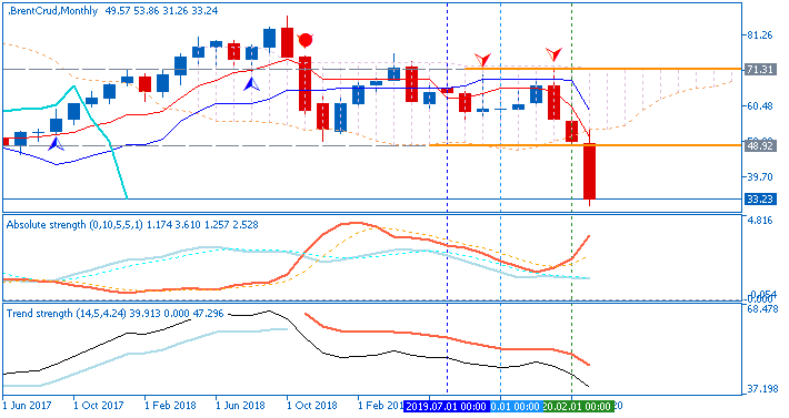 Crude Oil Technical Analysis-brentcrud-mn1-fx-choice-limited.png