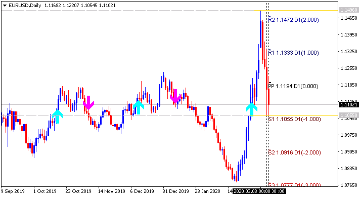 EUR Technical Analysis-eurusd-d1-alpari-international.png