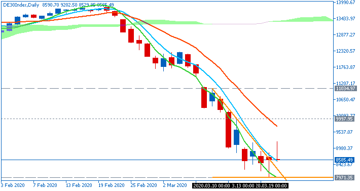 Technical Analysis-de30index-d1-fx-choice-limited.png