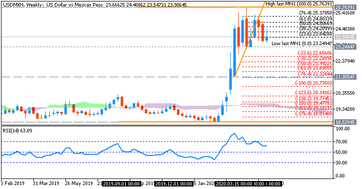 Technical Analysis-usdmxn-w1-fx-choice-limited.png