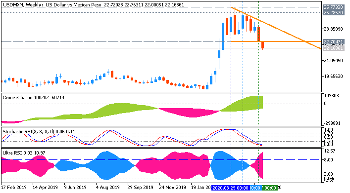 Technical Analysis-usdmxn-w1-ifcmarkets-corp.png