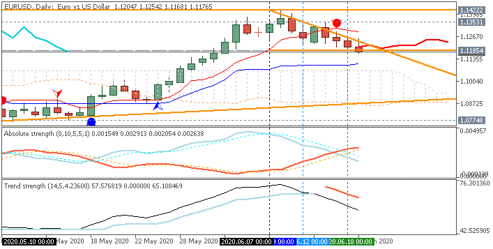 EUR Technical Analysis-eurusd-d1-metaquotes-software-corp.png