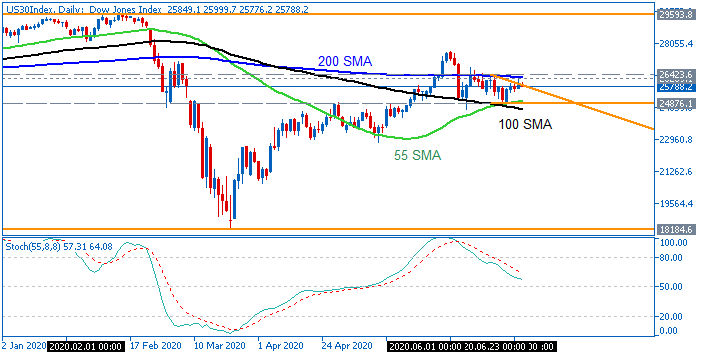 Technical Analysis-us30index-d1-fx-choice-limited-3.png