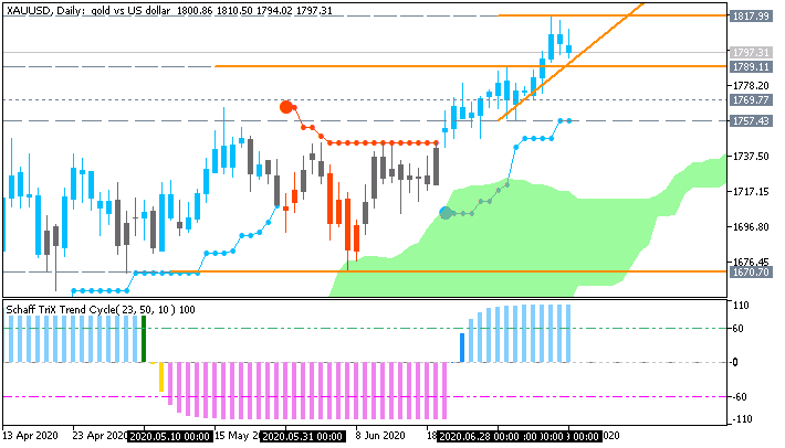 US Dollar and GOLD Technical Analysis-xauusd-d1-fx-choice-limited.png